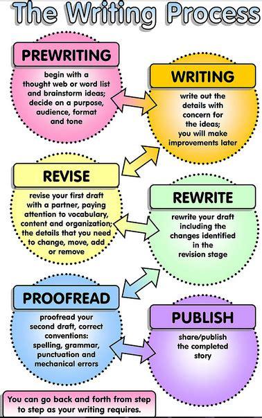 writing process flowchart twenty writing tips to improve your writing educational