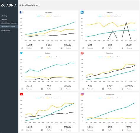 Social Impact Report Template Social Media Dashboard Template Adnia Solutions