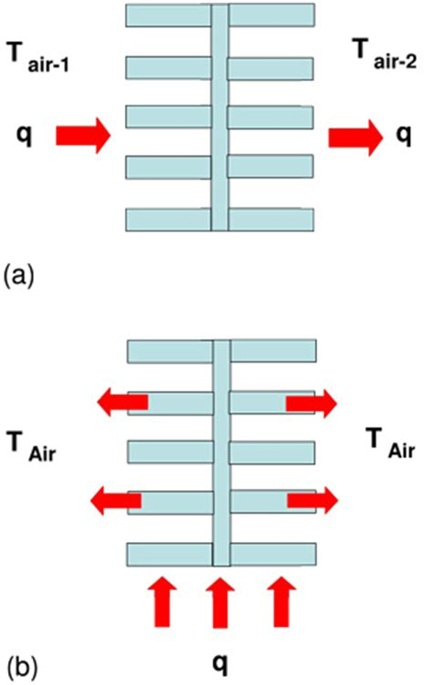 heater resistance calculator estimating parallel plate fin heat sink thermal resistance electronics cooling