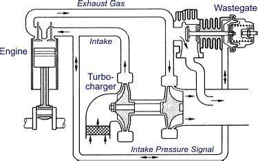 turbo plumbing diagram fixed geometry turbochargers