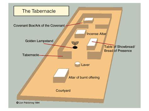 tabernacle floor plan tabernacle of moses bible map moses tabernacle floor plan