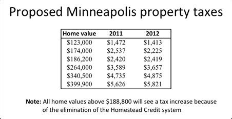 Minneapolis Property Tax Records Minneapolis Property Tax Increases Fueled By Loss Of Homestead Credit Minnpost