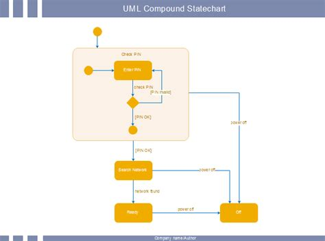 statechart diagram statechart diagram pdf gallery how to guide and refrence