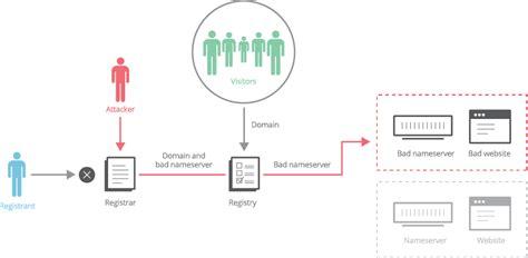custom domain protection  cloudflare registrar cloudflare