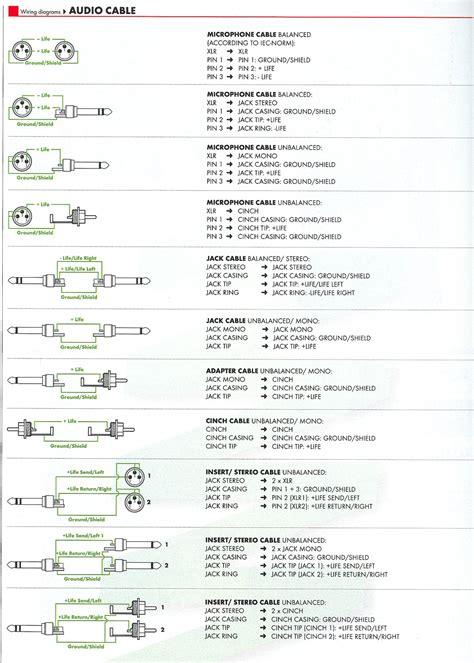 Jeck Jek Xlr Jek Canon kabel xlr mini wykonanie kabla xlr mini żeńsko żeński