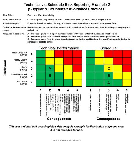 dod risk management plan template counterfeit part risk analysis moving from subjective