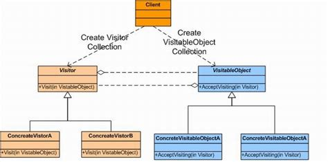 pattern visitor visitor design pattern premaseem com visitor design pattern codeproject