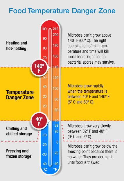 at what temperature should storage rooms be kept image gallery storage temperature