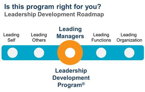 servant leadership roadmap master the 12 competencies of management success with leadership qualities and interpersonal skills clinical mind leadership development series volume 2 books leadership development program leadership development
