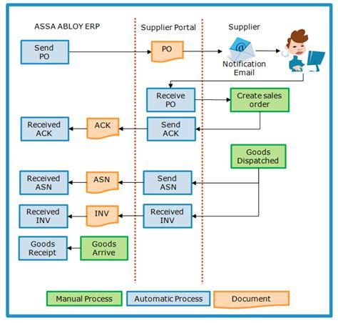 purchase order system flowchart supplier portal introduction supplier portal assa