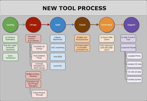 process design tool k k tool design