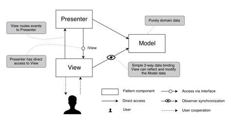 mvc pattern with javascript a belly dance in holy lands of mvc mvp and mvvm patterns
