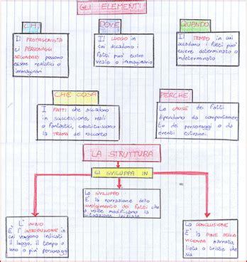 il testo narrativo schema schema elementi testo narrativo school italiano