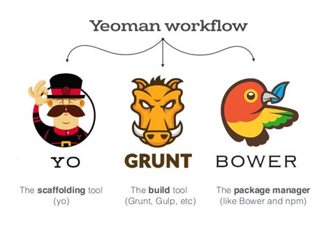 yeoman workflow front end workflow with yeoman