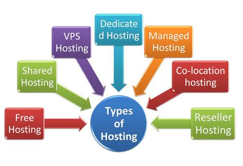 best free hosts top 5 different types of web hosting coalesceideas