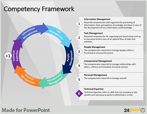 competency framework template create visually appealing competency framework