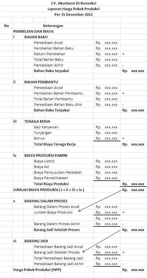 layout proses produksi perusahaan manufaktur akuntansi keuangan