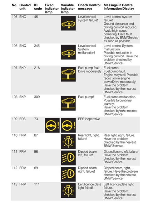 bmw dashboard symbols bmw service lights symbols