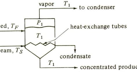 design of single effect evaporator chemical adda comparision of single and multiple effect