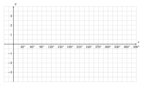 layout grid in latex change labels on x axis in tikz plot tex latex stack