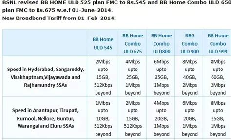 bsnl home 500 combo plan home decor ideas