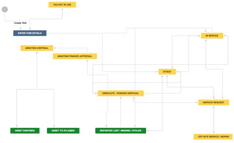 product management workflow jira for asset management workflow setup atlassian