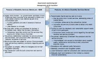 National Insurance Letters Explained National Disability Insurance Scheme Management Of Transition Of The Disability Services