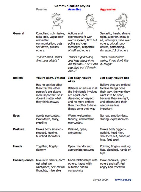 Assertive Communication Worksheet by All Worksheets 187 Passive Aggressive And Assertive
