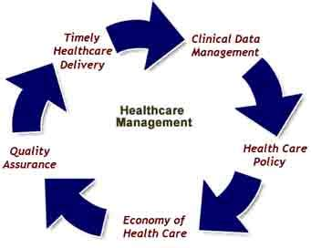 Scope Of Mba In Hospital Management In Abroad by Healthcare Mangement Career Scope Institutes In India