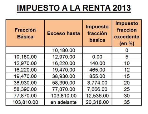 nicaragua tabla de impuestos a la renta tabla impuesto a la renta 2015 newhairstylesformen2014 com