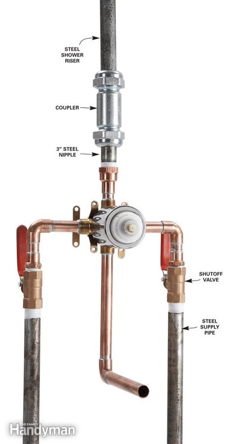image gallery shower manifold