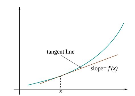 String Calculus - file tangent calculus svg wikimedia commons