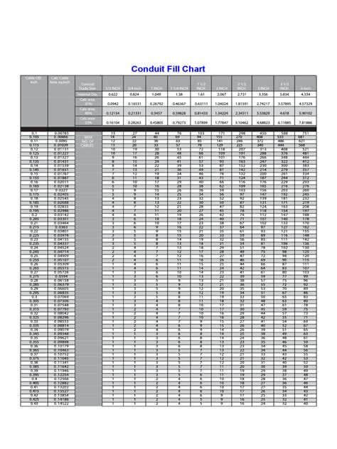 conduit fill chart 2018 conduit fill chart fillable printable pdf forms
