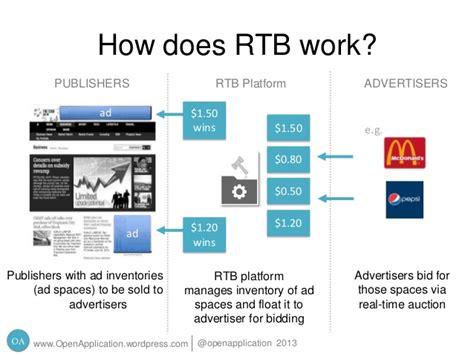 bid time real time bidding media buying