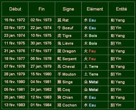 Calendrier Zodiaque Chinois Le Zodiaque Chinois Doms