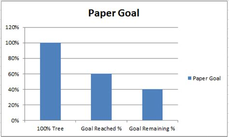 How To Make An Excel Single Image Goal Chart Excel Dashboard Templates Goal Tree Template