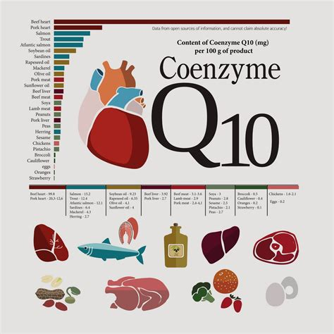 best coq10 supplement 5 best coq10 brand supplements aren t they all the same