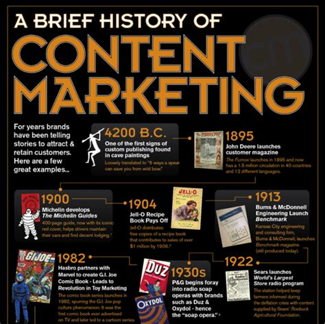Brief Of Marketing content marketing works really seo seattle organic search engine marketing