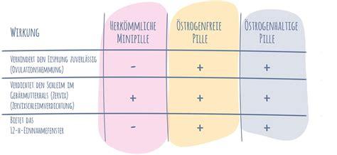 pille tabelle meine pille so funktioniert die pille