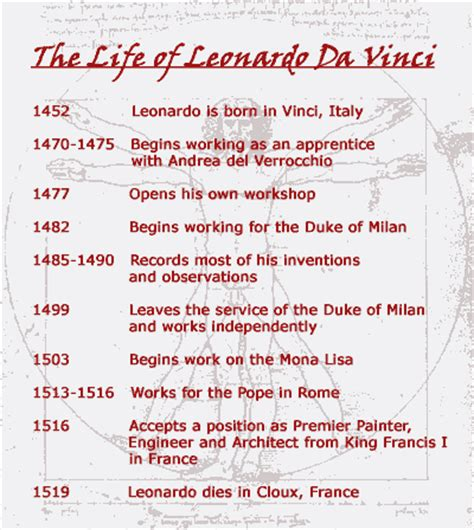 biography of leonardo da vinci inventions art know it all page 2