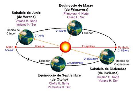 imagenes de solsticio invierno solsticio de verano astrovenus