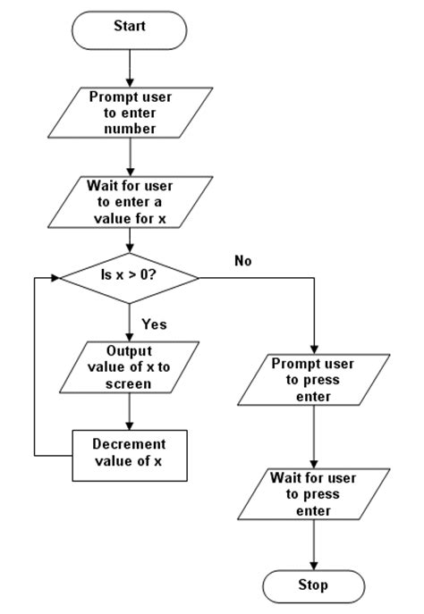 flowchart while loop flowchart of do while loop create a flowchart