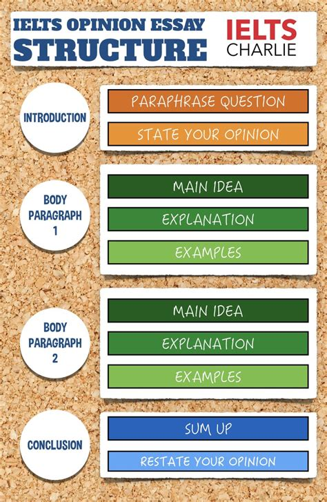 Essay Structure by Ielts Essay Planning The Key To Getting An 8 In Writing
