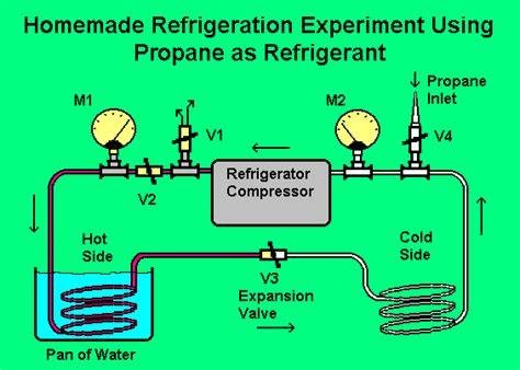 Propane Refrigeration System Diagram actual photo of operating system