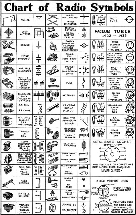 Chart of Radio Symbols, December 1942 Radio-Craft - RF Cafe