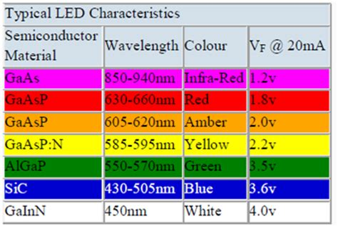 light emitting diodes wavelengths emitting light wavelengths images