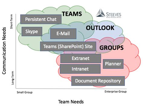 Office 365 Groups Vs Teams How To Leverage Office 365 Teams With Microsoft Office