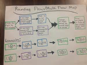 multi flow map rounding flow multi flow map math ideas maps and rounding