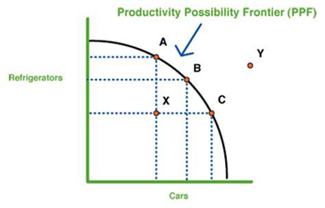 graph maker economics econs reflection