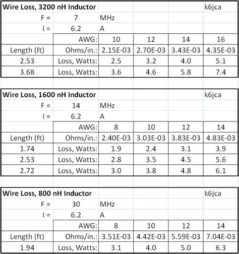 inductor design theory nh inductor calculator 28 images the circuitcalculator 187 transmission line calculator
